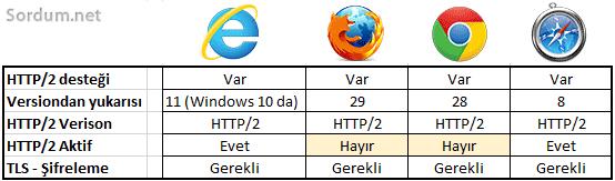 Tarayicilar ve HTTP2 desteği