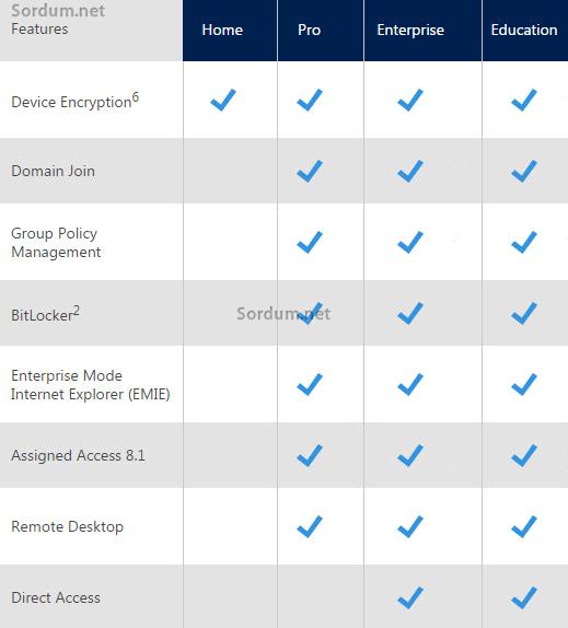 Windows 10 sürümleri