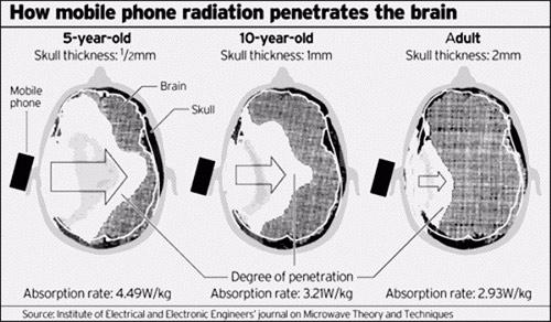 Cep telefonunun çocuklar üzerine etkileri