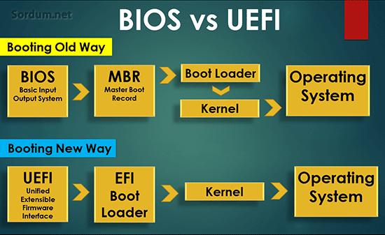 bios ve UEFI