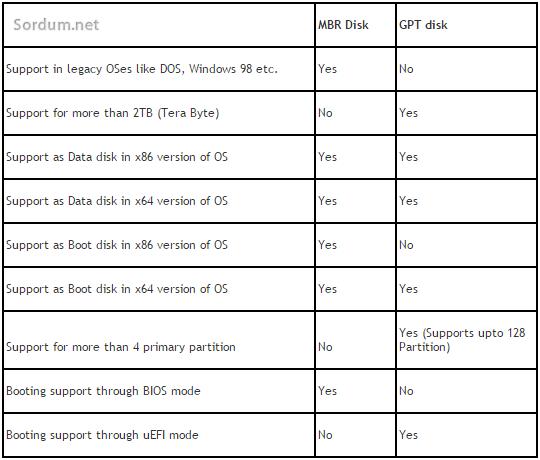 GPT - MBR tablosu