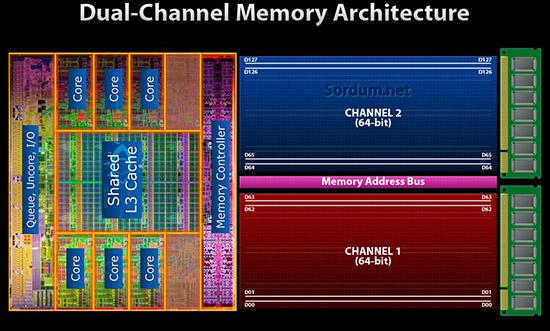 Dual channel ram