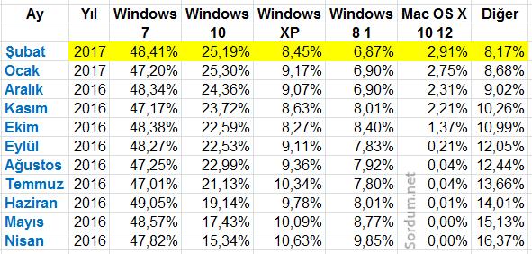 Windows versionları pazar payı
