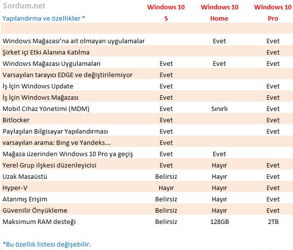Windows 10 S özellikleri karşılaştırma tablosu