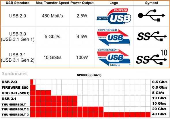 USB hız diyagramı
