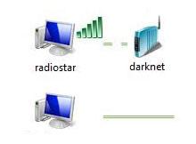 Windows 7 Ağınızı yeniden tanısın