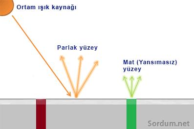 Mat yuzey