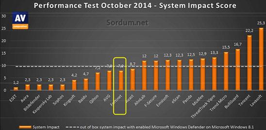 Antivirüs sistem yükü testleri