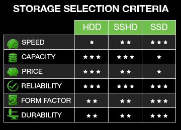 hybrid sshd hdd ve ssd karşılaştırması