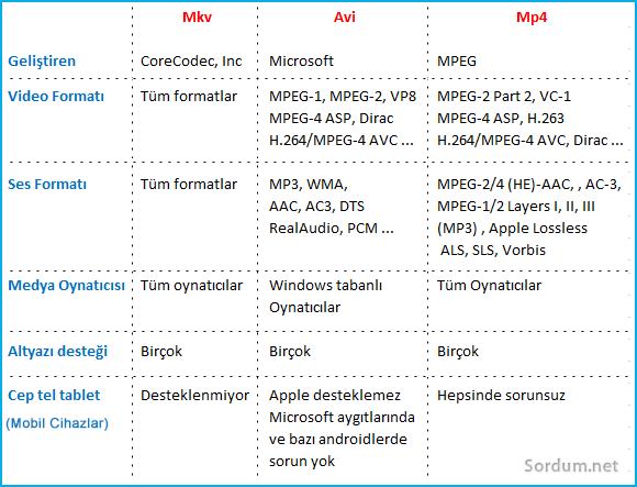 avi mp4 mkv karşılaştırma tablosu