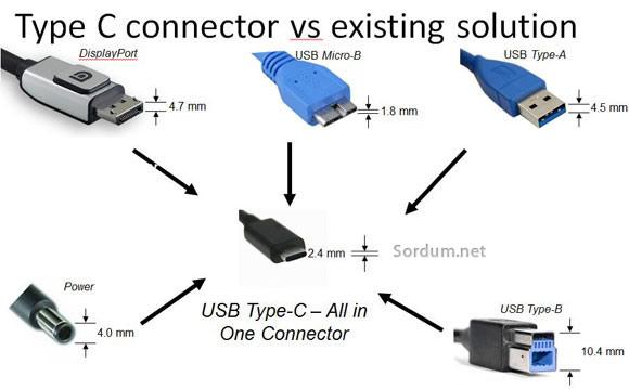 USB typ C konnektör
