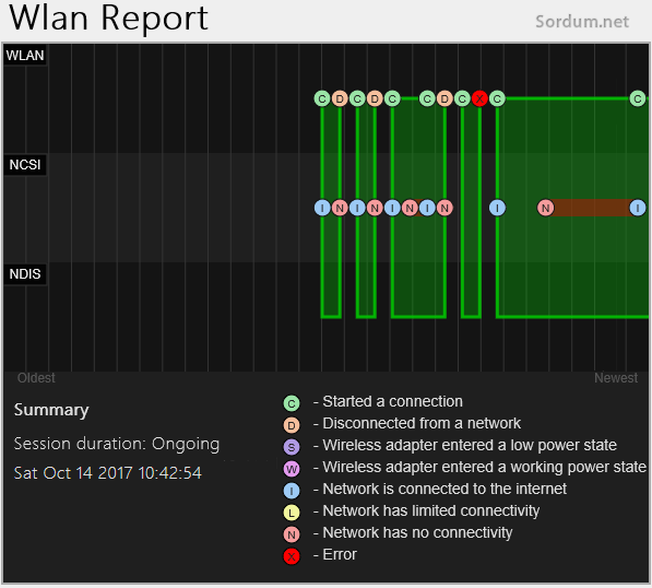 Kablosuz ağ grafiği