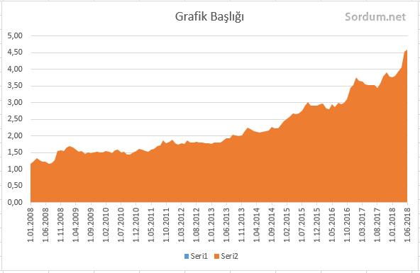 10 yıllık dolar kur grafiği