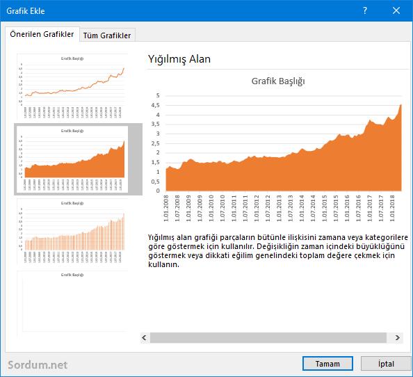 Excelo Önerilen grafikler