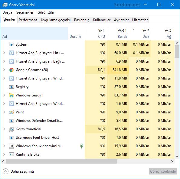Windowsta çalışan işlemler