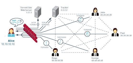 Torent ağ şeması