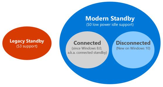 Modern standby modu