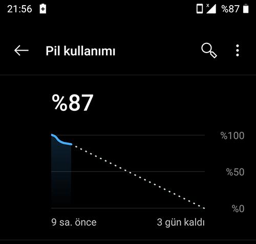 Android pil kullanım grafiği