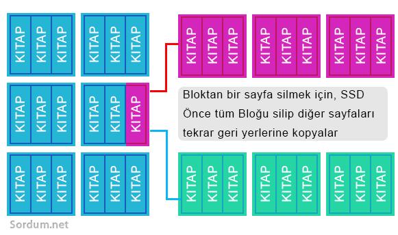 SSD TRIM komutu