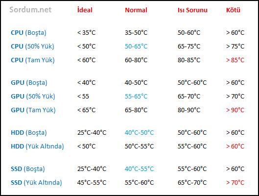 Hdd , cpu , Grafik kartı normal ısı değerleri