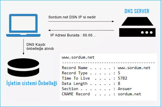 DNS önbeleği (Cache) Şeması