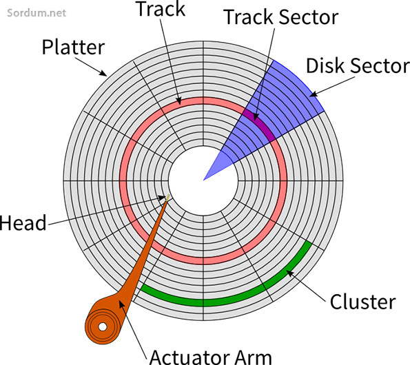 Sabit disk (Hdd) Cluster nedir