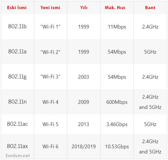 Wi-Fi numaraları ve anlamları