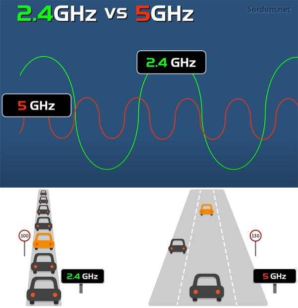 2.4 GHz ve 5 GHz dalgaları