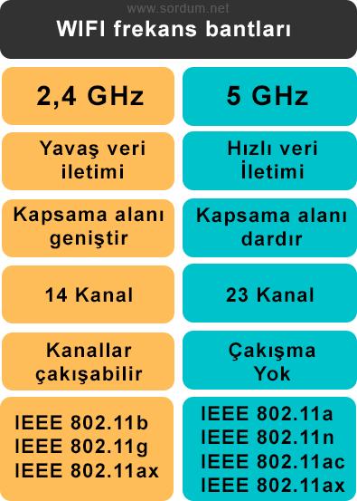 2.4 GHz ve 5 GHz frekansları fark tablosu