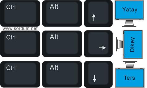 Ekranı normale döndür Klavye kısayolu