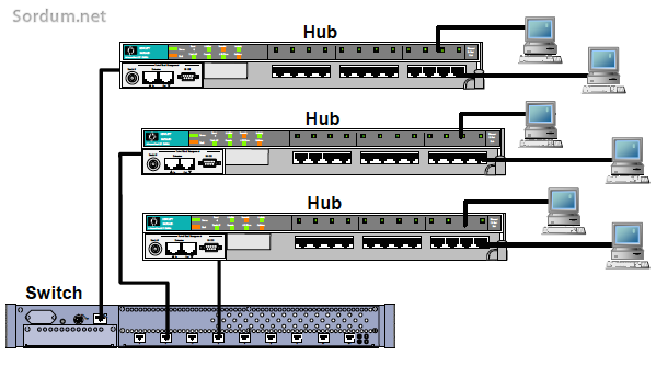 Hub ve Bridge farkı