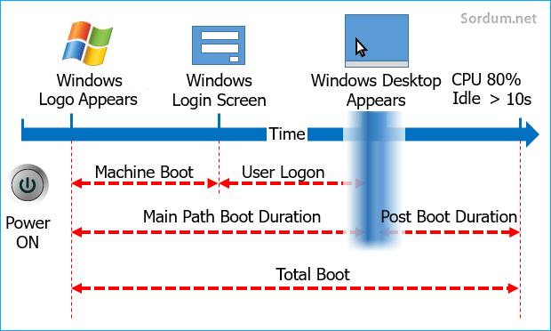 Windows açılış aşamaları